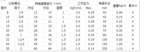 耐腐金属软管规格表