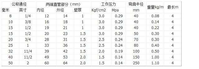 防爆金属软管规格表